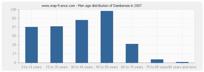 Men age distribution of Dambenois in 2007