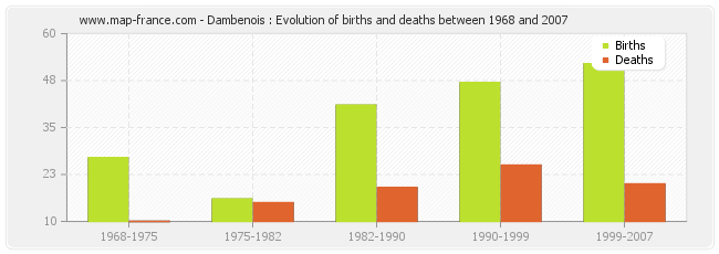 Dambenois : Evolution of births and deaths between 1968 and 2007