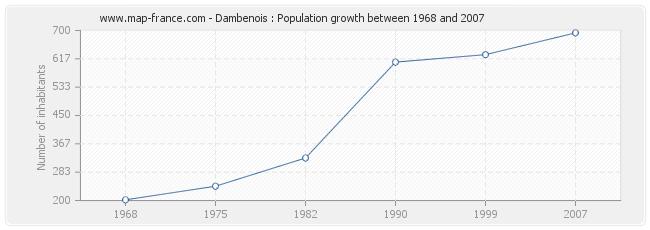 Population Dambenois