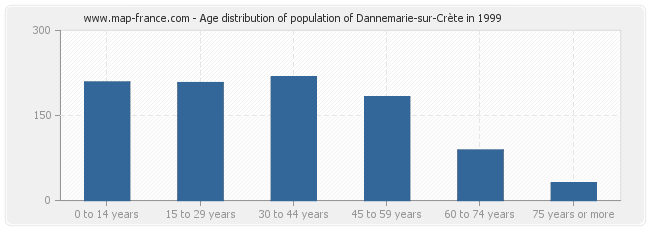 Age distribution of population of Dannemarie-sur-Crète in 1999