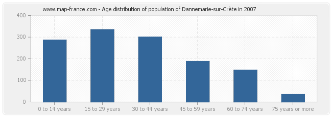 Age distribution of population of Dannemarie-sur-Crète in 2007