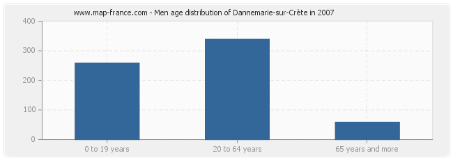 Men age distribution of Dannemarie-sur-Crète in 2007