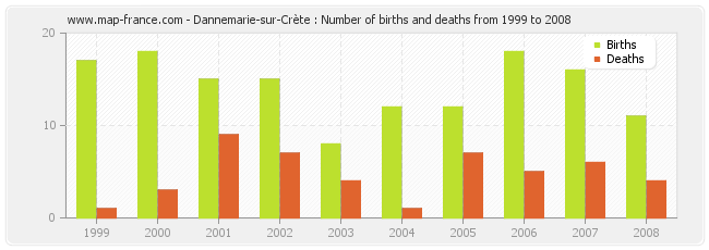 Dannemarie-sur-Crète : Number of births and deaths from 1999 to 2008