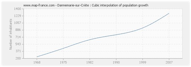 Dannemarie-sur-Crète : Cubic interpolation of population growth