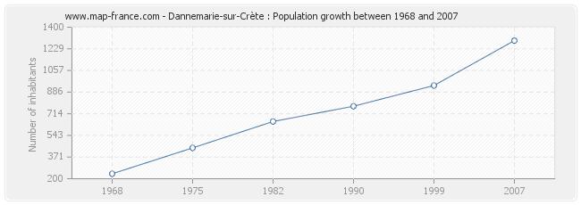 Population Dannemarie-sur-Crète