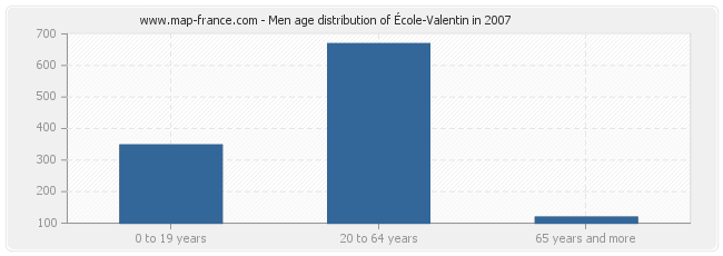 Men age distribution of École-Valentin in 2007