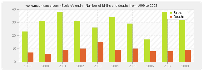École-Valentin : Number of births and deaths from 1999 to 2008