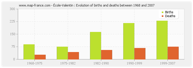 École-Valentin : Evolution of births and deaths between 1968 and 2007