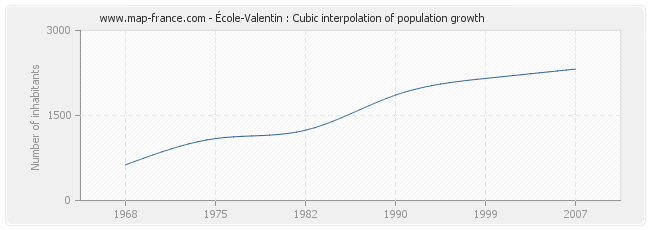 École-Valentin : Cubic interpolation of population growth