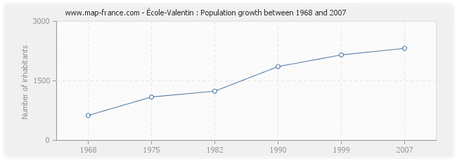 Population École-Valentin