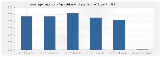 Age distribution of population of Étupes in 1999