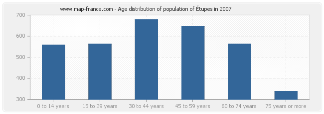 Age distribution of population of Étupes in 2007