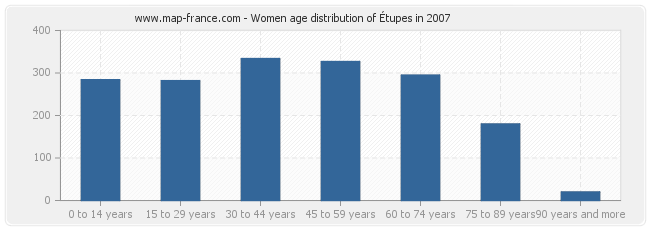 Women age distribution of Étupes in 2007