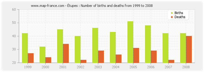 Étupes : Number of births and deaths from 1999 to 2008