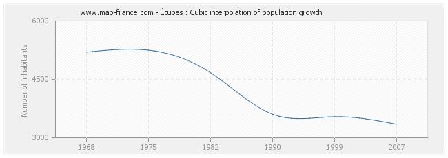 Étupes : Cubic interpolation of population growth