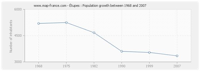 Population Étupes