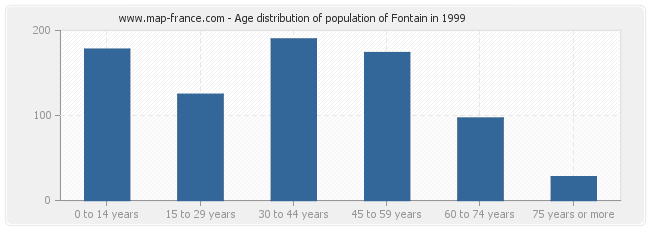Age distribution of population of Fontain in 1999