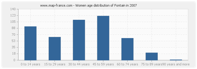 Women age distribution of Fontain in 2007