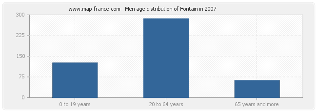Men age distribution of Fontain in 2007
