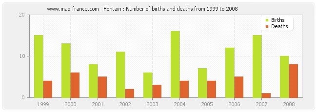 Fontain : Number of births and deaths from 1999 to 2008