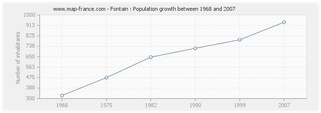 Population Fontain