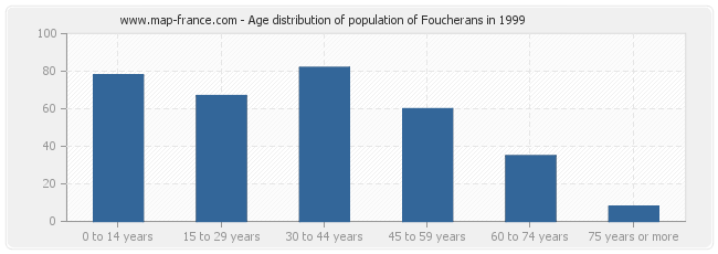 Age distribution of population of Foucherans in 1999