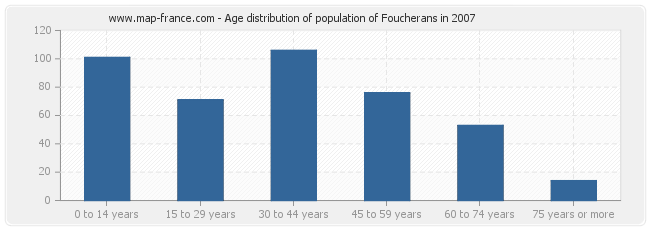 Age distribution of population of Foucherans in 2007