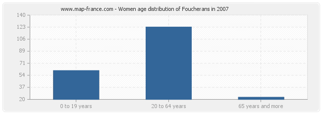 Women age distribution of Foucherans in 2007