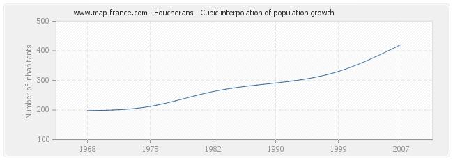 Foucherans : Cubic interpolation of population growth