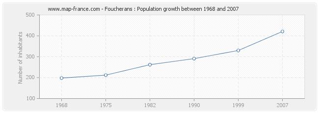 Population Foucherans