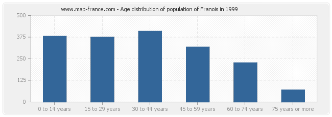 Age distribution of population of Franois in 1999