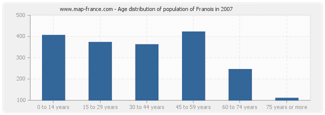 Age distribution of population of Franois in 2007