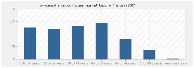 Women age distribution of Franois in 2007