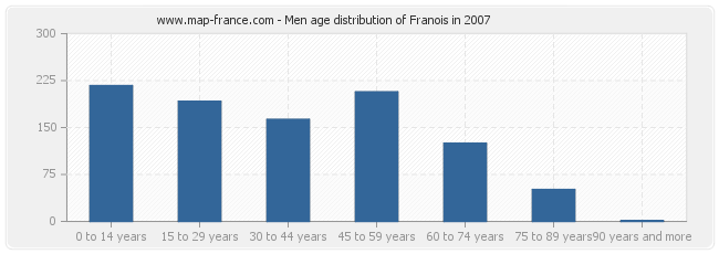 Men age distribution of Franois in 2007