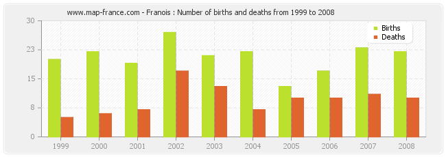 Franois : Number of births and deaths from 1999 to 2008