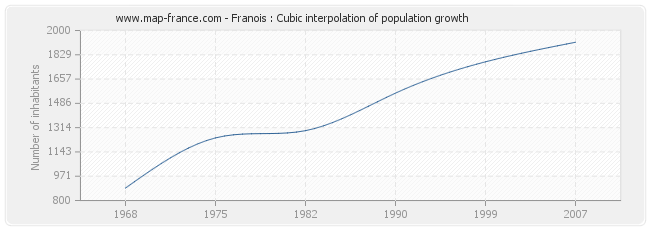 Franois : Cubic interpolation of population growth