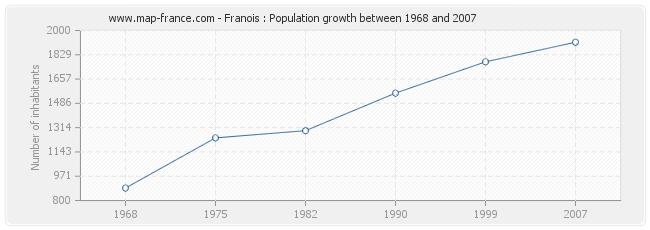 Population Franois