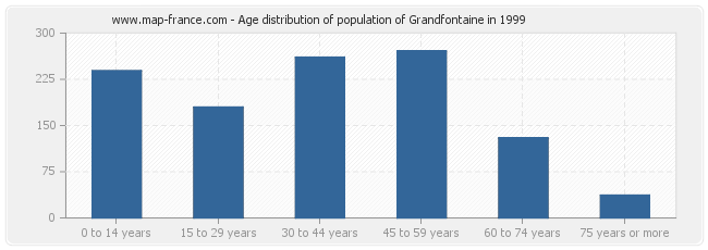 Age distribution of population of Grandfontaine in 1999