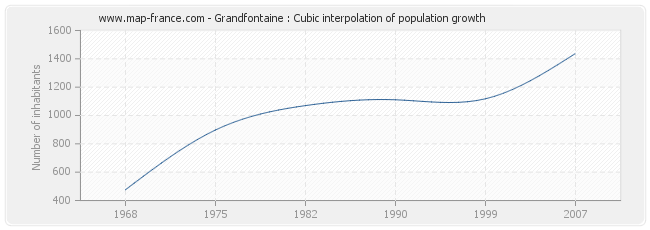 Grandfontaine : Cubic interpolation of population growth