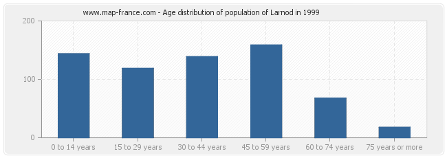 Age distribution of population of Larnod in 1999