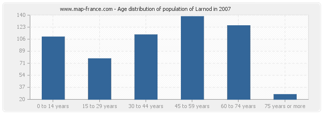 Age distribution of population of Larnod in 2007