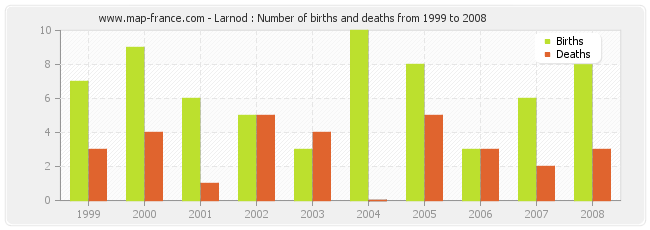 Larnod : Number of births and deaths from 1999 to 2008
