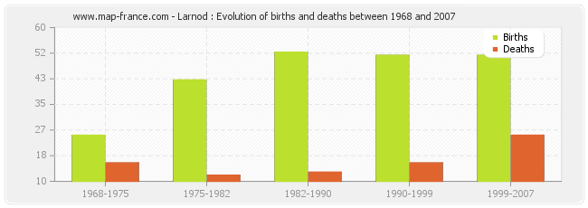 Larnod : Evolution of births and deaths between 1968 and 2007