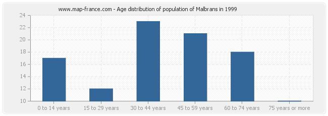 Age distribution of population of Malbrans in 1999