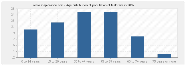 Age distribution of population of Malbrans in 2007