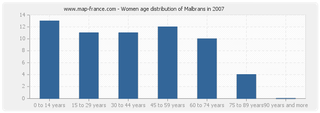 Women age distribution of Malbrans in 2007