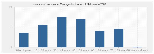 Men age distribution of Malbrans in 2007