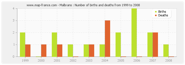 Malbrans : Number of births and deaths from 1999 to 2008