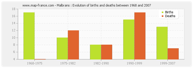 Malbrans : Evolution of births and deaths between 1968 and 2007