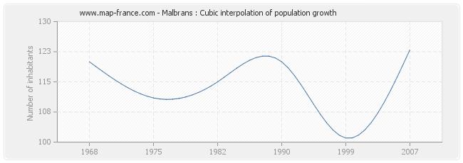 Malbrans : Cubic interpolation of population growth